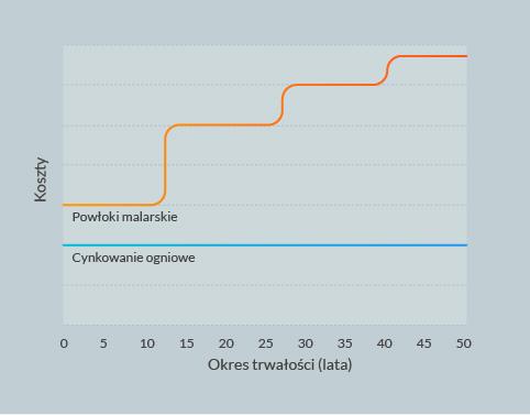 Wykres powłoki malarskie a cynkowanie ogniowe -  koszt