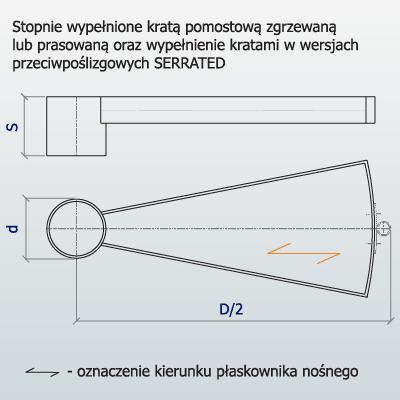 Stopnie spiralne - schemat